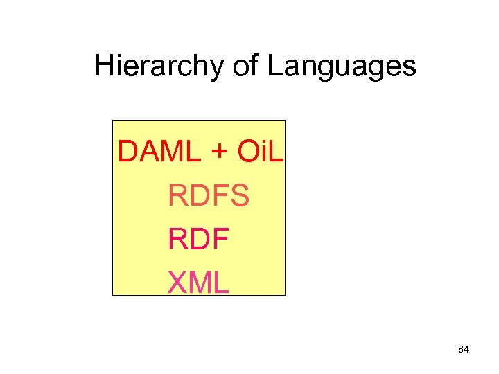 Hierarchy of Languages DAML + Oi. L RDFS RDF XML 84