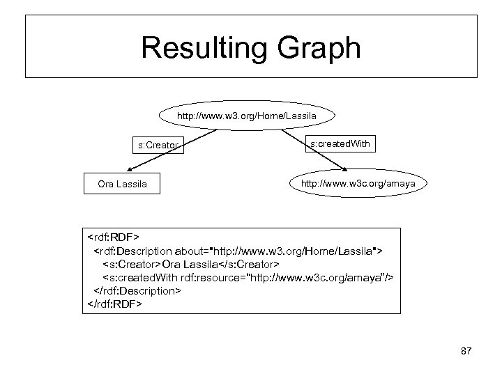 Resulting Graph http: //www. w 3. org/Home/Lassila s: Creator Ora Lassila s: created. With