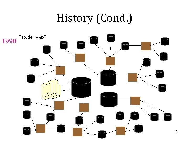 History (Cond. ) 1990 ''spider web'' 9