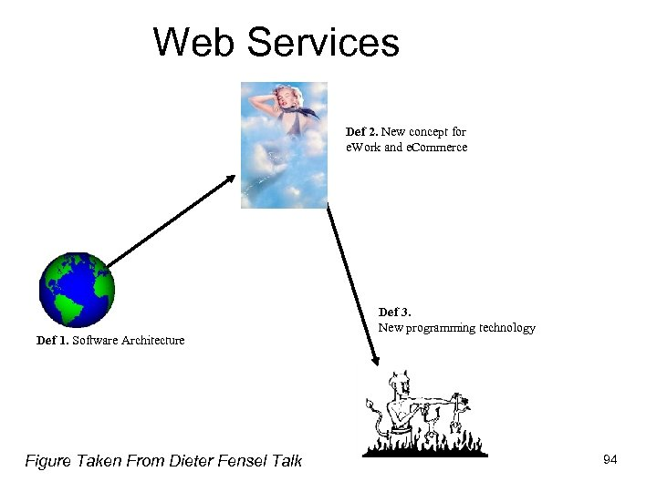 Web Services Def 2. New concept for e. Work and e. Commerce Def 1.