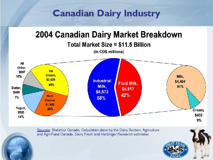 Canadian Dairy Industry Sources: Statistics Canada, Calculation done by the Dairy Section, Agriculture and