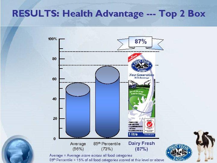 RESULTS: Health Advantage --- Top 2 Box 100% 87% 80 60 40 20 0