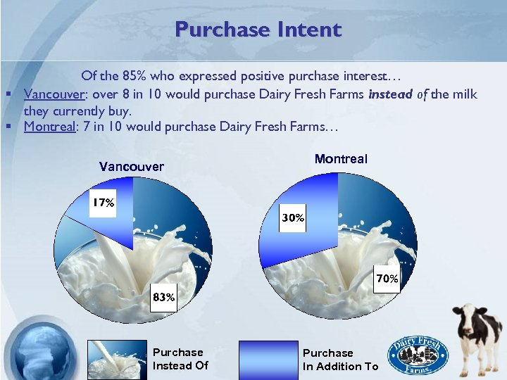 Purchase Intent Of the 85% who expressed positive purchase interest… § Vancouver: over 8