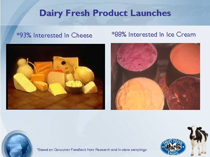 Dairy Fresh Product Launches *93% Interested in Cheese *88% Interested in Ice Cream *Based