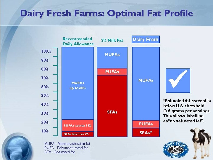 Dairy Fresh Farms: Optimal Fat Profile Recommended Daily Allowance 100% 2% Milk Fat Dairy
