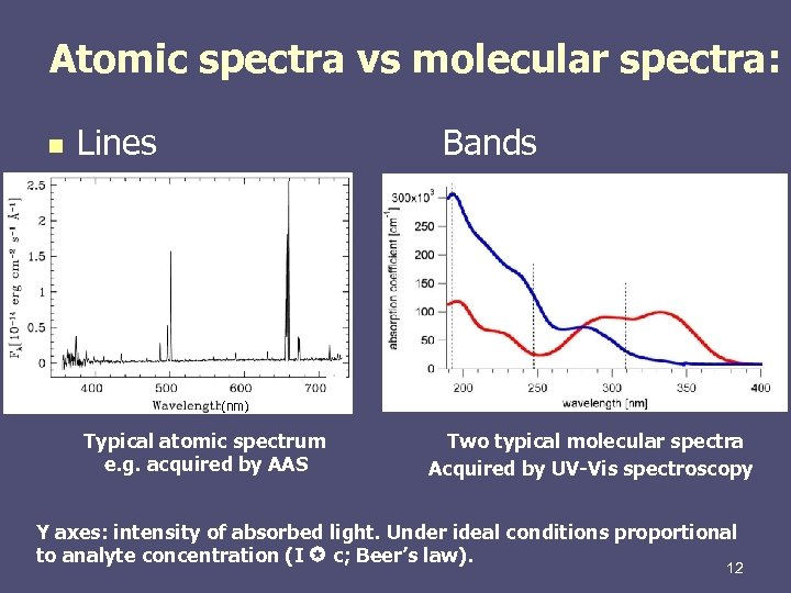 Atomic spectra vs molecular spectra: n Lines Bands (nm) Typical atomic spectrum e. g.