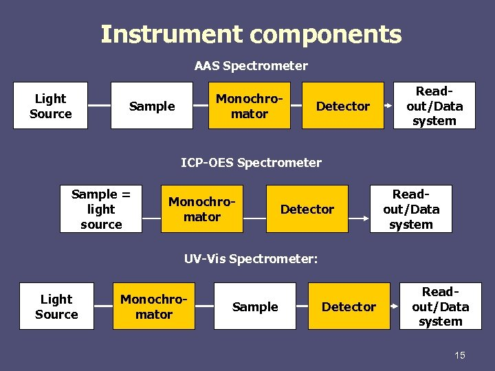 Instrument components AAS Spectrometer Light Source Monochromator Sample Detector Readout/Data system ICP-OES Spectrometer Sample