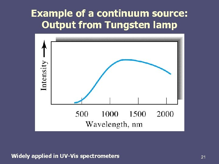 Example of a continuum source: Output from Tungsten lamp Widely applied in UV-Vis spectrometers