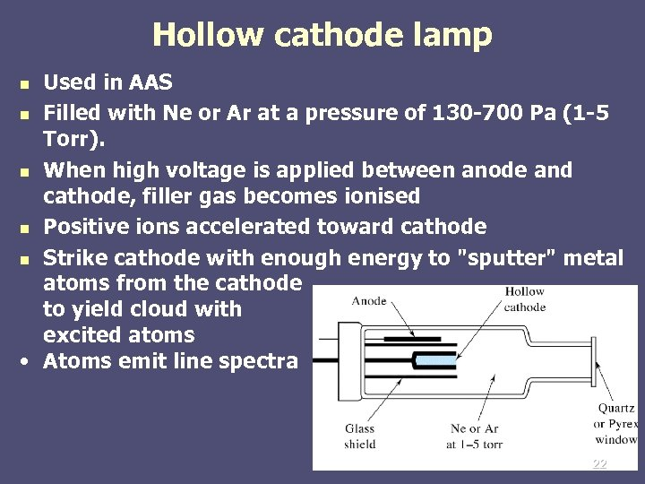 Hollow cathode lamp Used in AAS n Filled with Ne or Ar at a