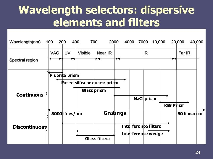 Wavelength selectors: dispersive elements and filters Fluorite prism Fused silica or quartz prism Continuous