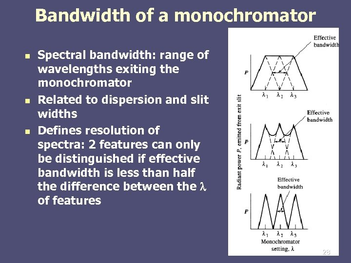 Bandwidth of a monochromator n n n Spectral bandwidth: range of wavelengths exiting the