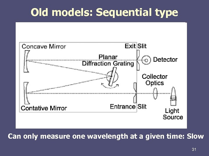 Old models: Sequential type Can only measure one wavelength at a given time: Slow