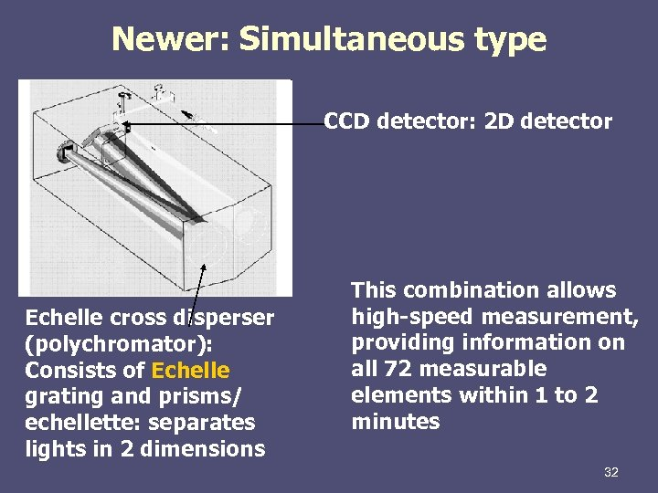 Newer: Simultaneous type CCD detector: 2 D detector Echelle cross disperser (polychromator): Consists of