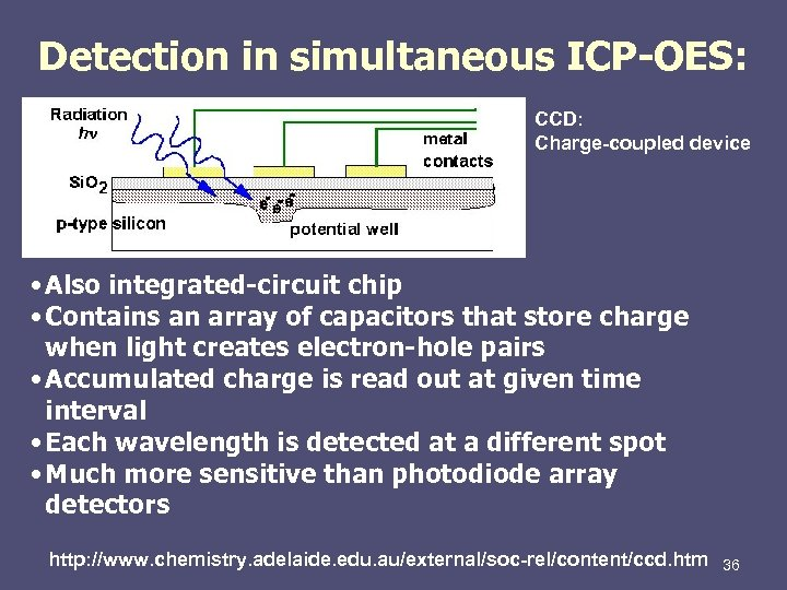 Detection in simultaneous ICP-OES: CCD: Charge-coupled device • Also integrated-circuit chip • Contains an