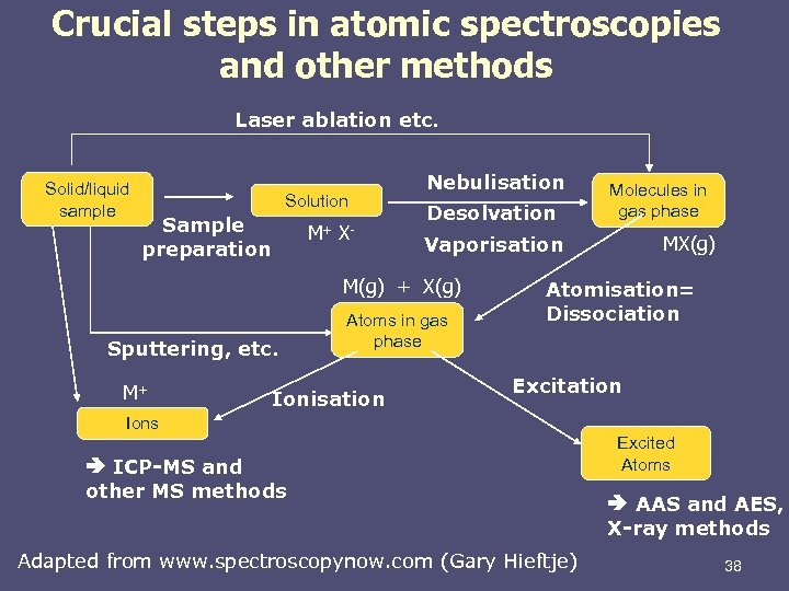 Crucial steps in atomic spectroscopies and other methods Laser ablation etc. Solid/liquid sample Solution