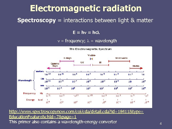 Electromagnetic radiation Spectroscopy = interactions between light & matter E = hn = hc