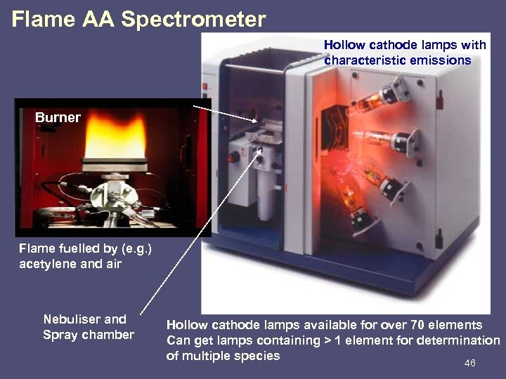 Flame AA Spectrometer Hollow cathode lamps with characteristic emissions Burner Flame fuelled by (e.