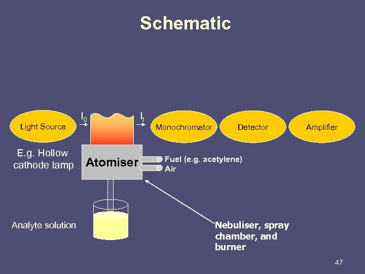 Schematic Light Source E. g. Hollow cathode lamp Analyte solution I 0 Atomiser It