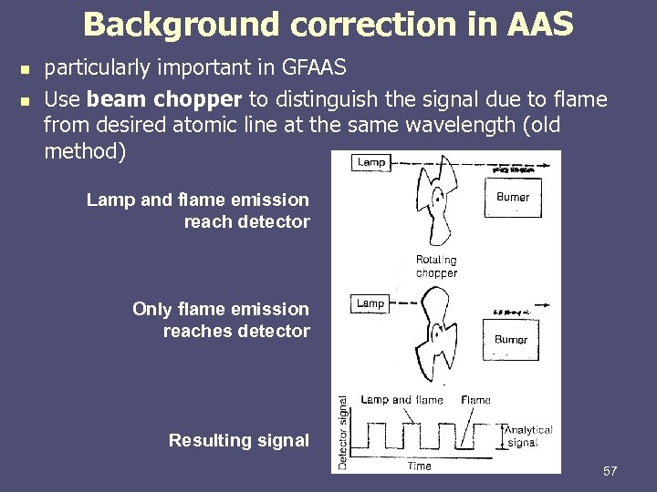 Background correction in AAS n n particularly important in GFAAS Use beam chopper to
