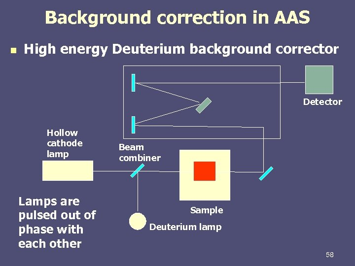 Background correction in AAS n High energy Deuterium background corrector Detector Hollow cathode lamp