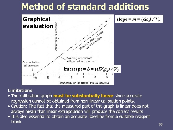 Method of standard additions Graphical evaluation slope = m = (єlcs) / VT intercept