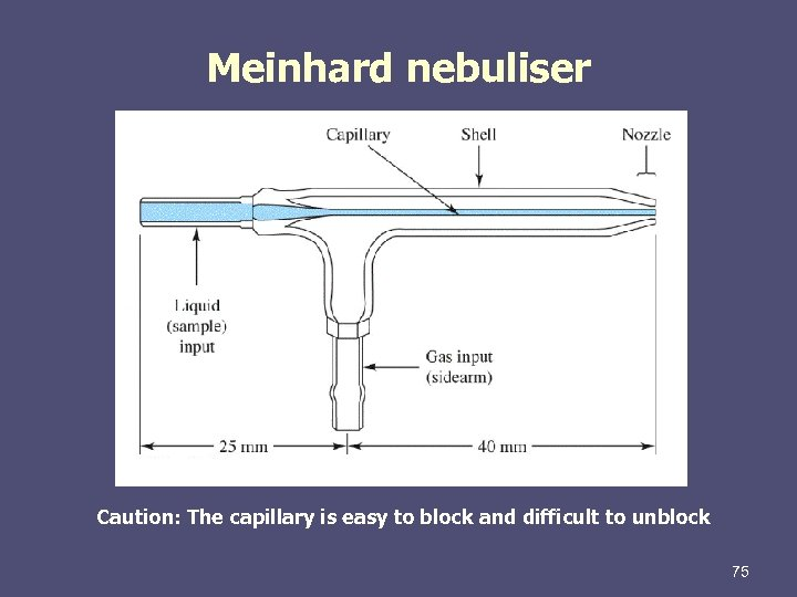 Meinhard nebuliser Caution: The capillary is easy to block and difficult to unblock 75