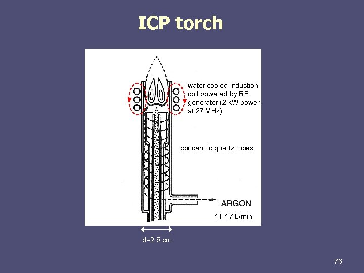 ICP torch water cooled induction coil powered by RF generator (2 k. W power