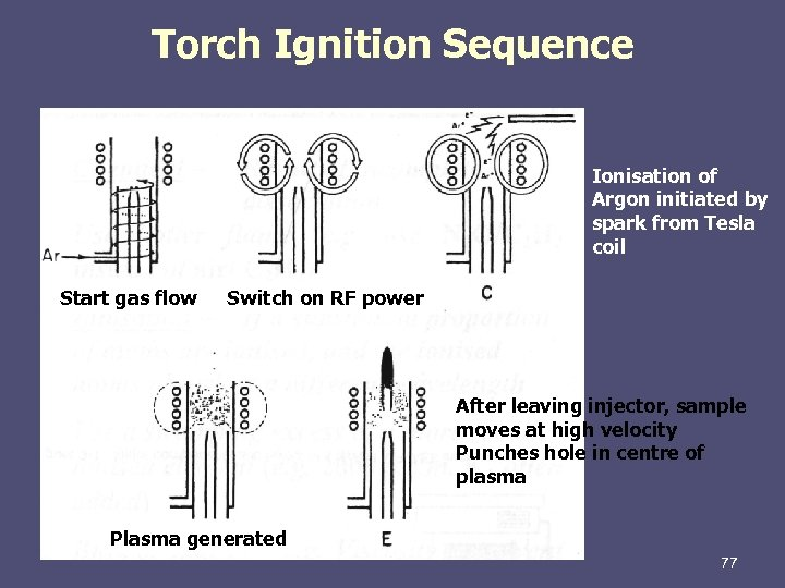 Torch Ignition Sequence Ionisation of Argon initiated by spark from Tesla coil Start gas