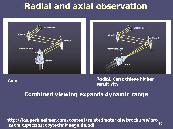 Radial and axial observation Axial Radial. Can achieve higher sensitivity Combined viewing expands dynamic