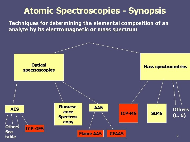 Atomic Spectroscopies - Synopsis Techniques for determining the elemental composition of an analyte by