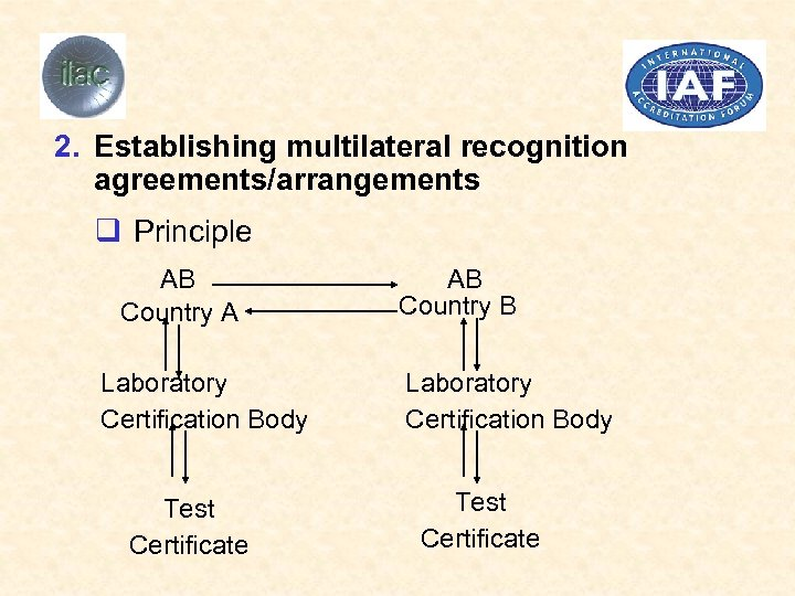 2. Establishing multilateral recognition agreements/arrangements q Principle AB Country A Laboratory Certification Body Test