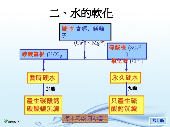 二、水的軟化 硬水 含鈣、鎂離 子 (Ca 2+、Mg 2+) 碳酸氫根 (HCO 3- ) 硫酸根 (SO 42-