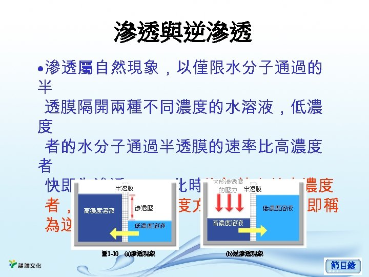 滲透與逆滲透 • 滲透屬自然現象,以僅限水分子通過的 半 透膜隔開兩種不同濃度的水溶液,低濃 度 者的水分子通過半透膜的速率比高濃度 者 快即為滲透 (a),此時施加外力於高濃度 者,使水流至低濃度方的速度加快,即稱 為逆滲透 (b)。 圖