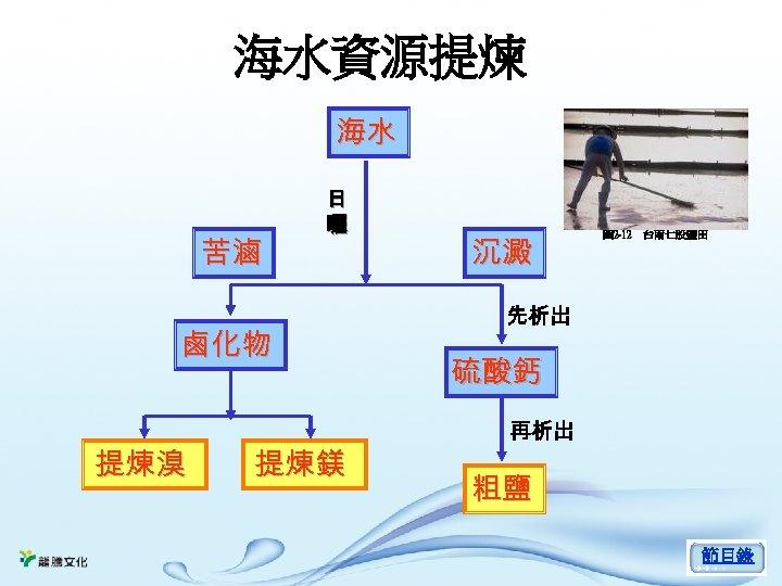 海水資源提煉 海水 苦滷 日 曬 鹵化物 提煉溴 提煉鎂 沉澱 圖 2 -12 台南七股鹽田 先析出 硫酸鈣