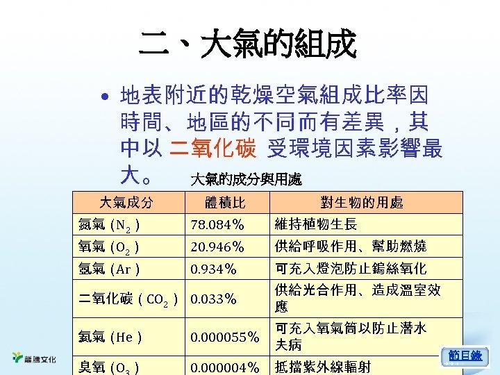 二、大氣的組成 • 地表附近的乾燥空氣組成比率因 時間、地區的不同而有差異,其 中以 二氧化碳 受環境因素影響最 大。 大氣的成分與用處 大氣成分 體積比 對生物的用處 氮氣( 2)