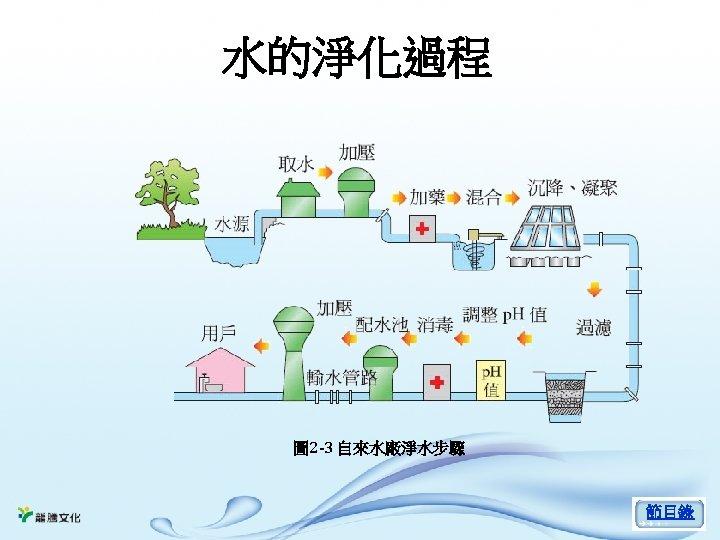 水的淨化過程 圖 2 -3 自來水廠淨水步驟 節目錄