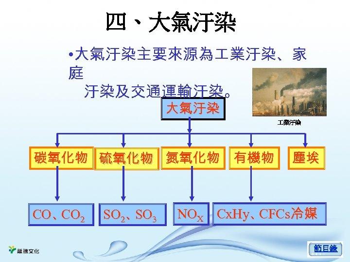 四、大氣汙染 • 大氣汙染主要來源為 業汙染、家 庭 汙染及交通運輸汙染。 大氣汙染 業汙染 碳氧化物 硫氧化物 氮氧化物 有機物 CO、 2