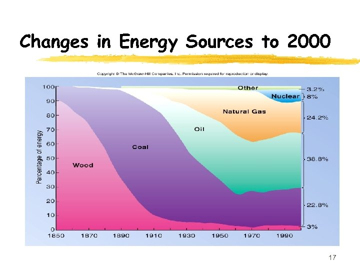 Changes in Energy Sources to 2000 17