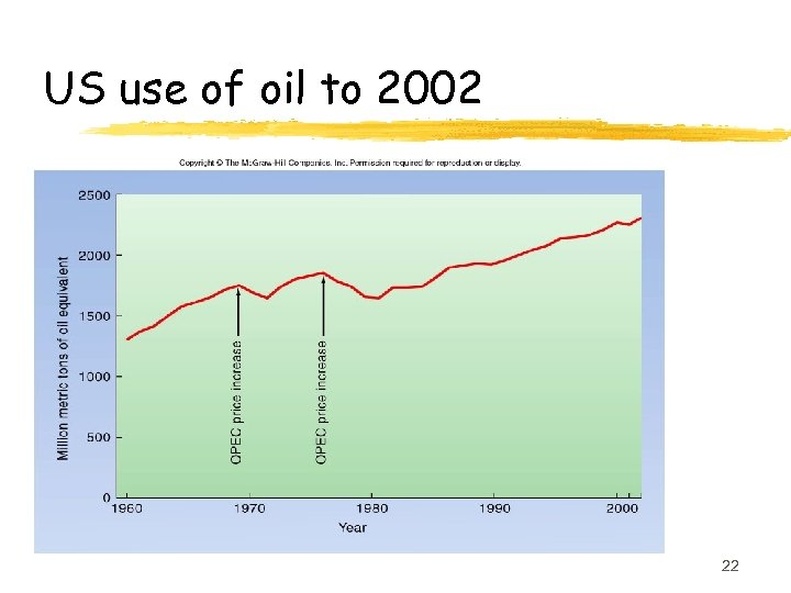 US use of oil to 2002 22