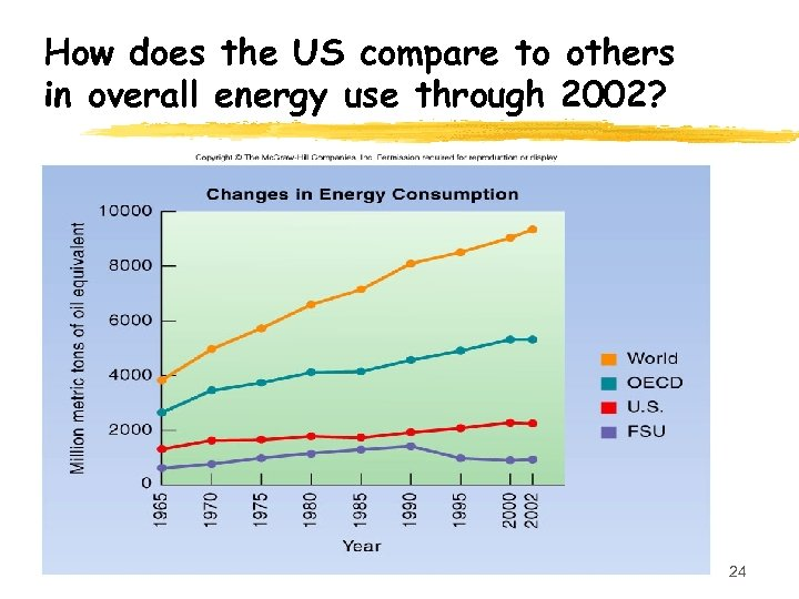 How does the US compare to others in overall energy use through 2002? 24