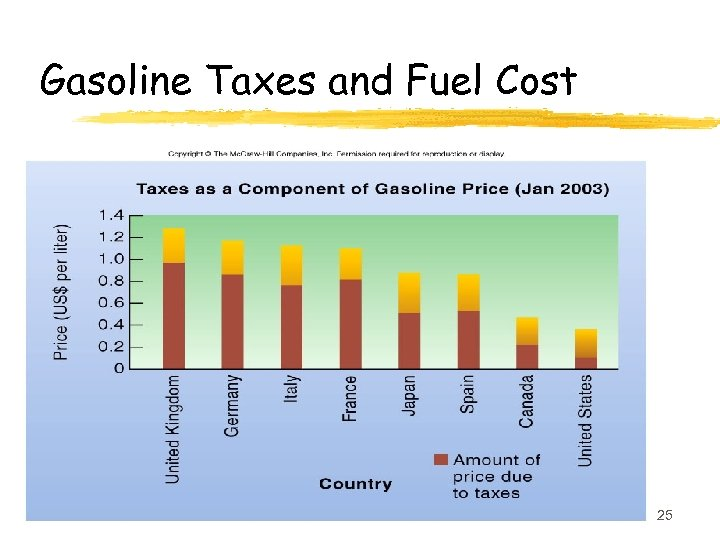 Gasoline Taxes and Fuel Cost 25