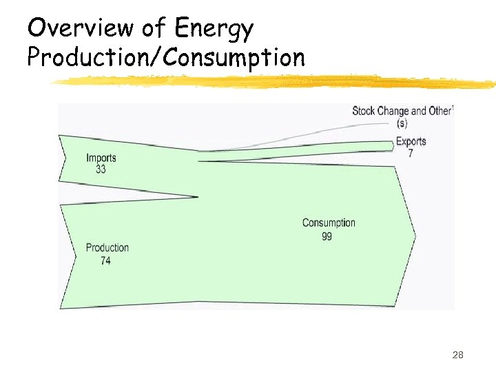 Overview of Energy Production/Consumption 28