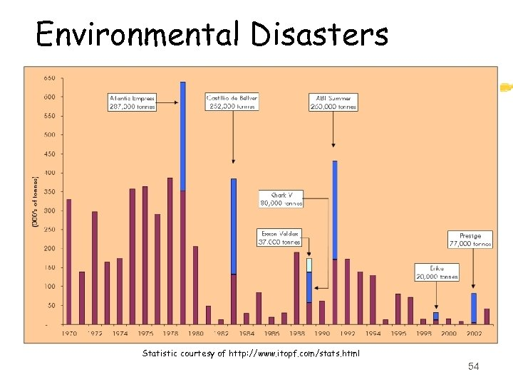 Environmental Disasters Statistic courtesy of http: //www. itopf. com/stats. html 54