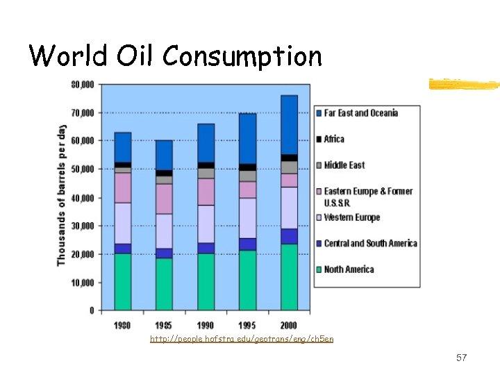 World Oil Consumption http: //people. hofstra. edu/geotrans/eng/ch 5 en 57