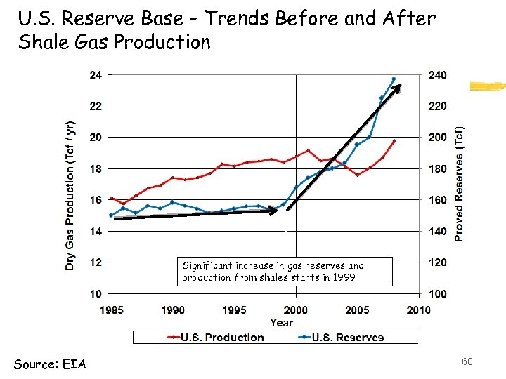 U. S. Reserve Base – Trends Before and After Shale Gas Production Significant increase