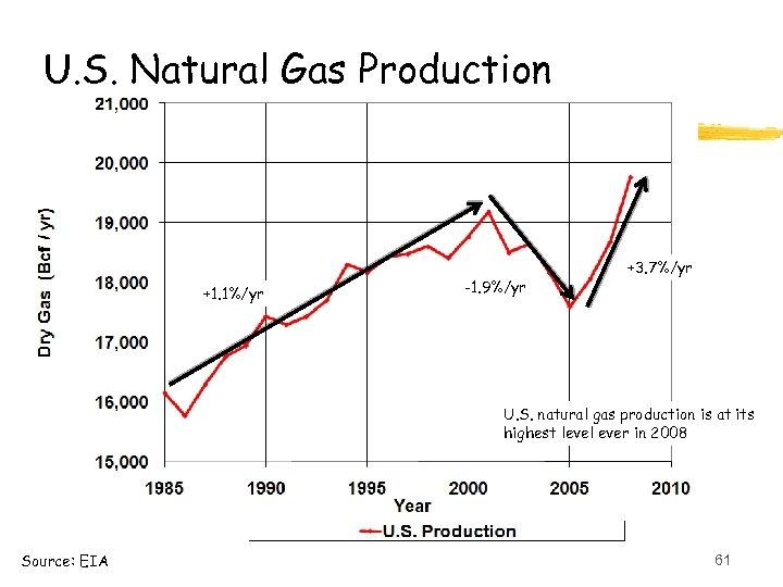 U. S. Natural Gas Production +1. 1%/yr -1. 9%/yr +3. 7%/yr U. S. natural