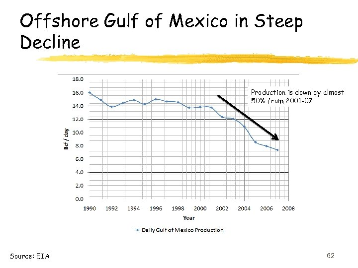 Offshore Gulf of Mexico in Steep Decline Production is down by almost 50% from