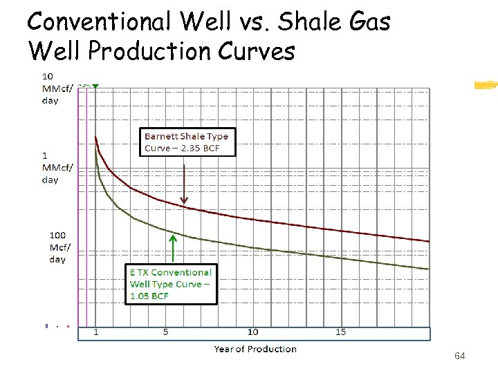 Conventional Well vs. Shale Gas Well Production Curves 64