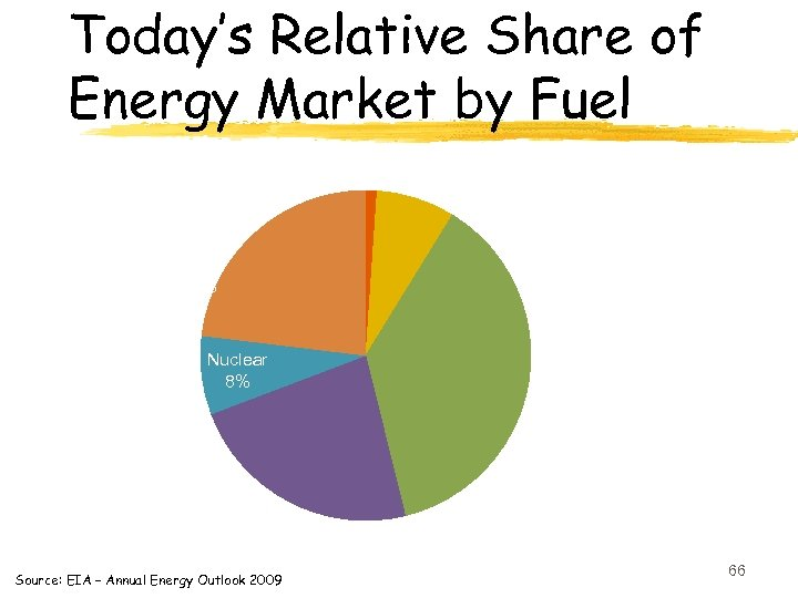 Today's Relative Share of Energy Market by Fuel Biofuels 1% Renewables 8% Coal 23%