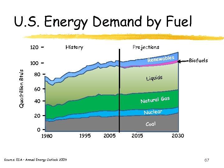 U. S. Energy Demand by Fuel 120 - History Projections les Renewab Quadrillion Btu's
